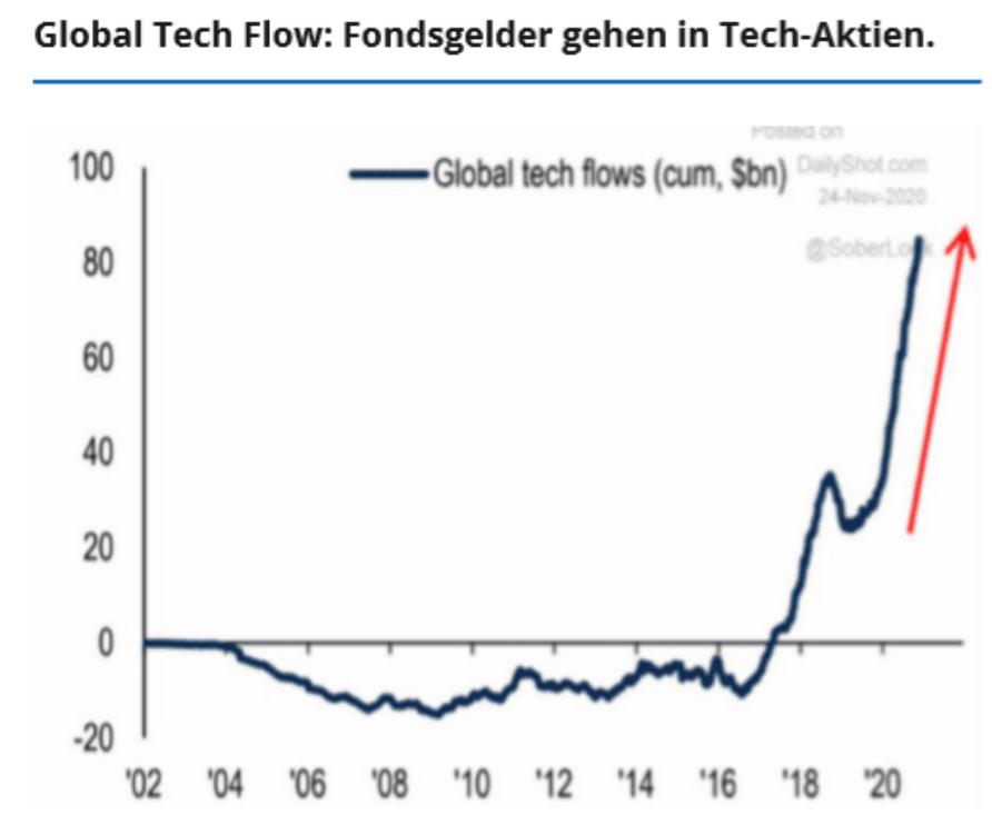 Chart zeigt Investitionen von Fonds in Tech-Aktien