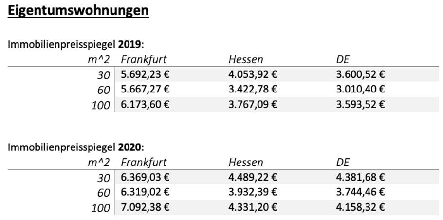 Immobilienfinanzierung Frankfurt Preise für Eigentumswohnungen 2019 vs 2020