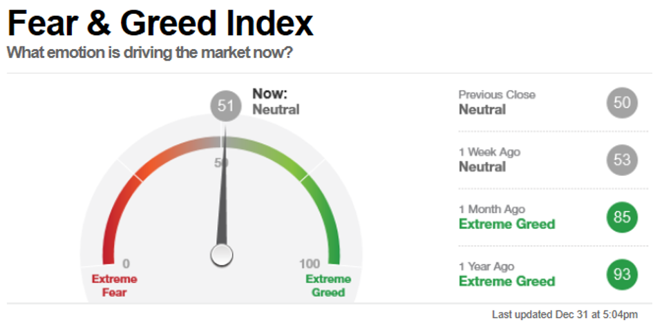 Fear & Greed Index 31 Dezember 2020