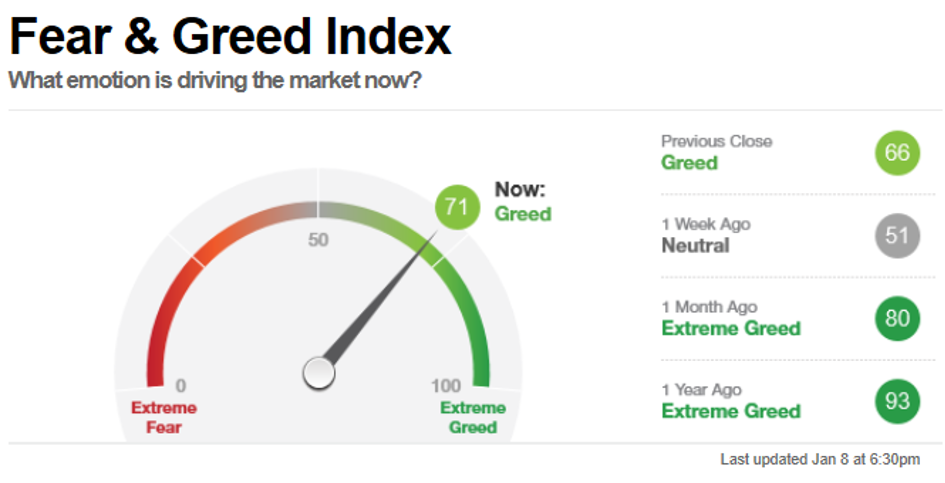 Fear & Greed Index 8. Januar 2021