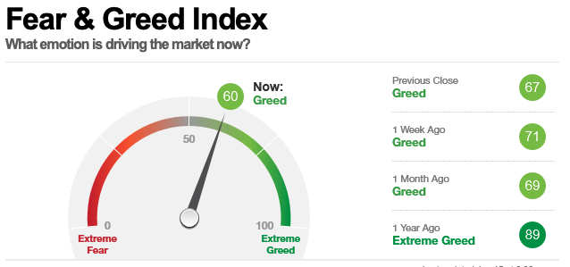 Fear & Greed Index, Stand 15 Januar 2021