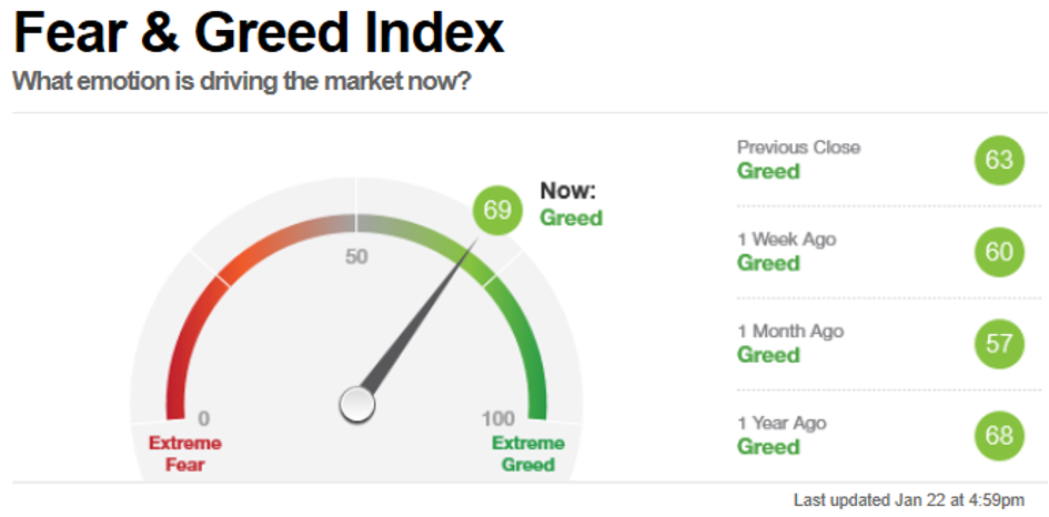 Chinas Wirtschaft Fear & Greed Index, Stand 22 Januar 2021