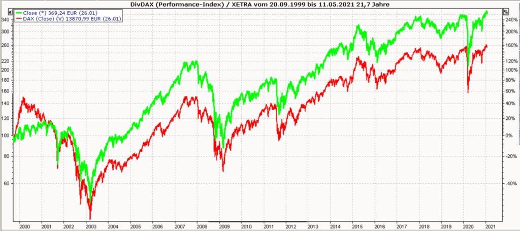 Dividendenaktien Investieren - Chart DAX DivDAX