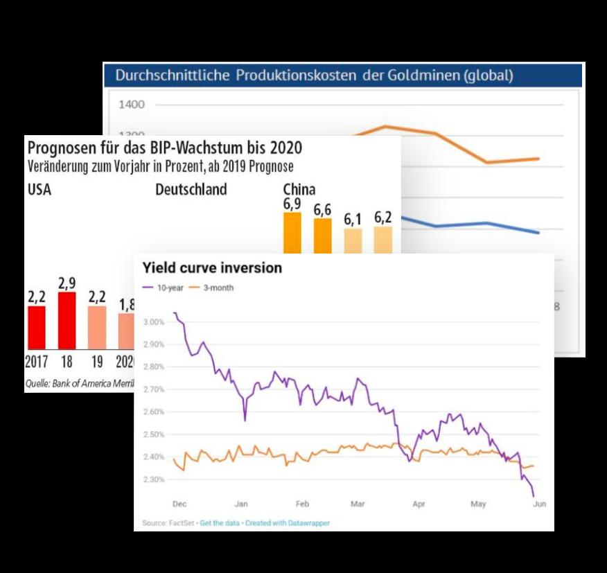 Investmentreports Ausblick 1 HJ 2019