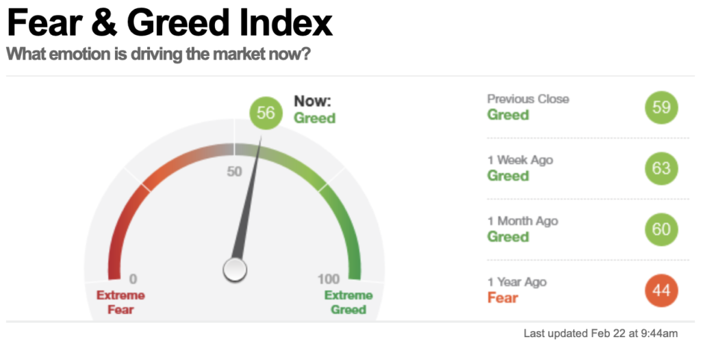 Fear & Greed Index, Stand 22 Februar 2021