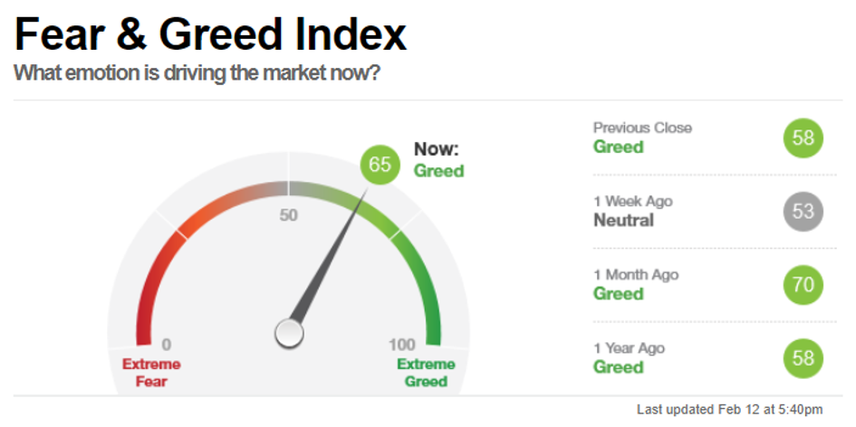 Bitcoin und Dogecoin Fear & Greed Index, Stand 12 Februar 2021