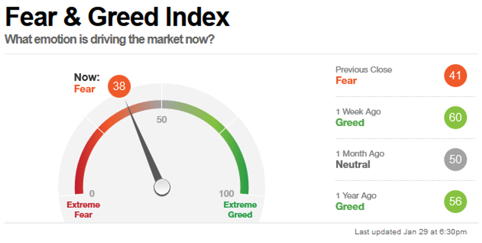 Fear & Greed Index, Stand 29 Januar 2021
