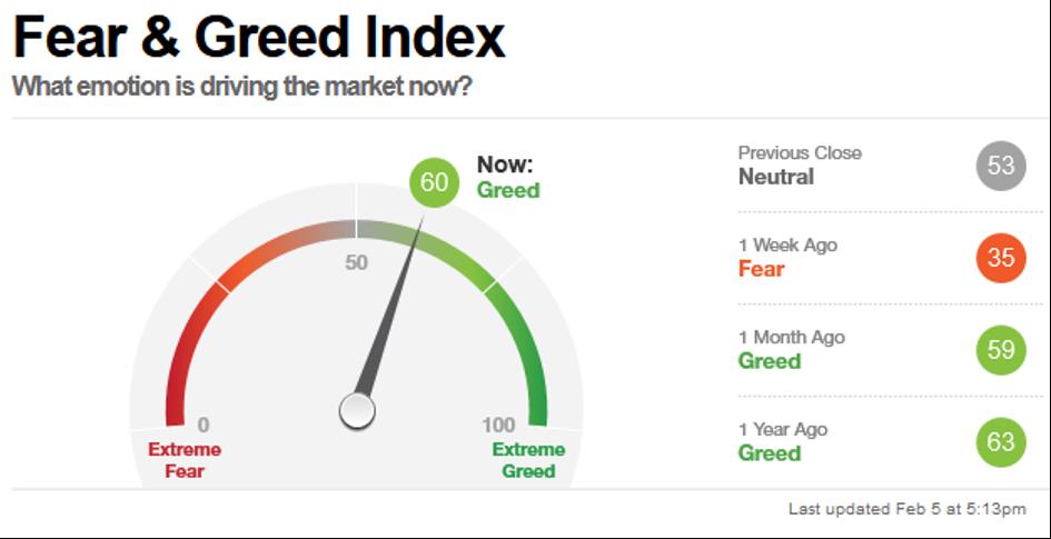 Fear & Greed Index, Stand 5 Februar 2021