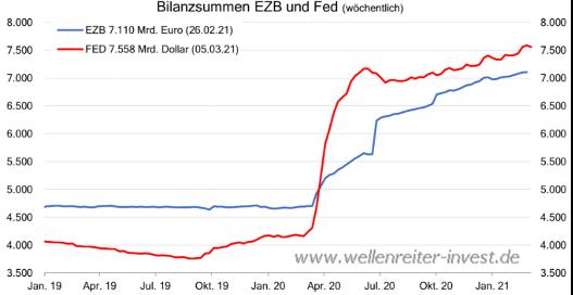 Bilanzsummen EZB und FED