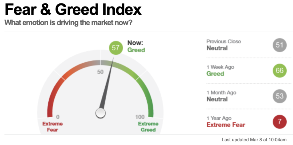 Fear & Greed Index, Stand 8 März 2021