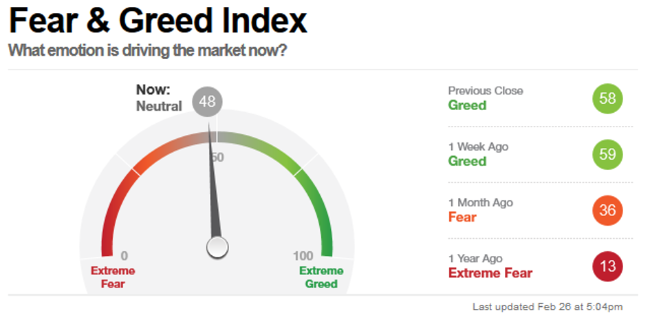 Fear & Greed Index, Stand 26 Februar 2021