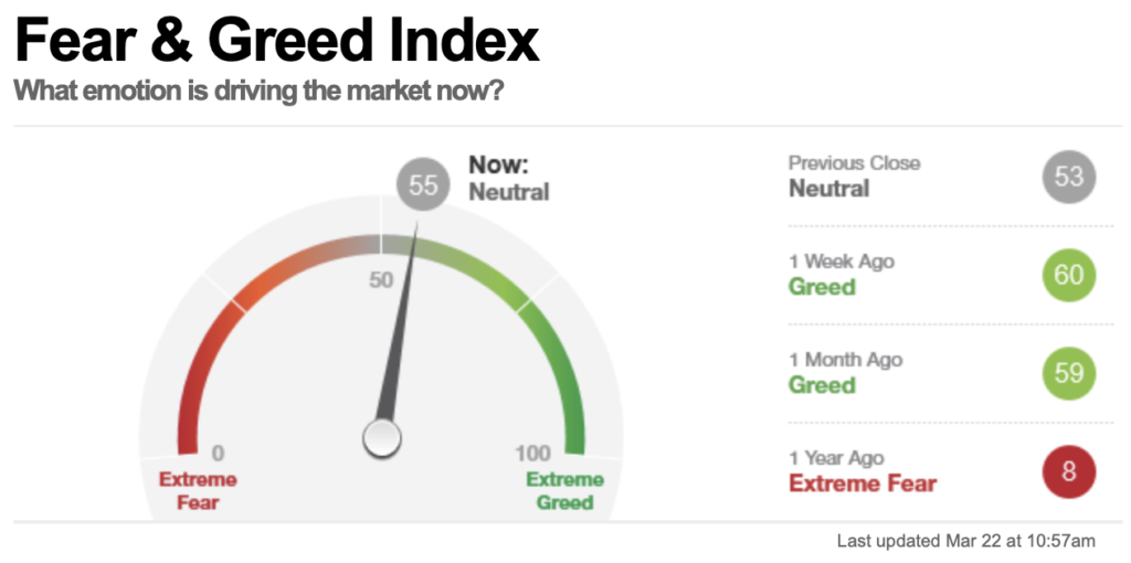 Fear & Greed Index, Stand 22 März 2021