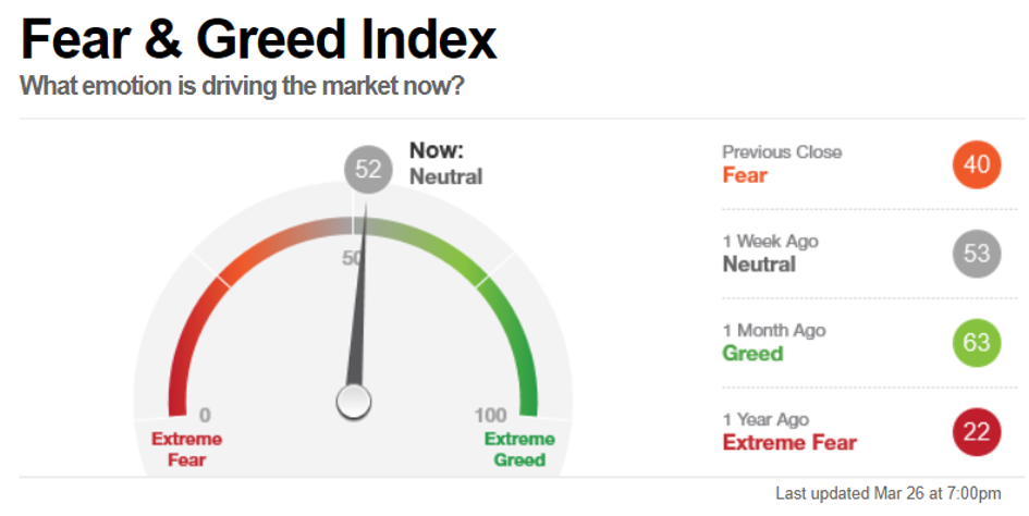 Fear & Greed Index, Stand 26 Maerz 2021