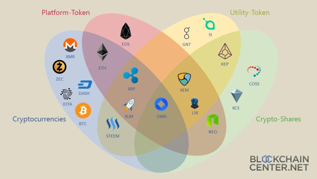 Der Uebergang zwischen den einzelnen Typen Quelle blockchaincenter net