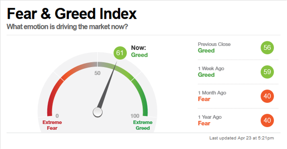 Fear & Greed Index, Stand 23 April 2021