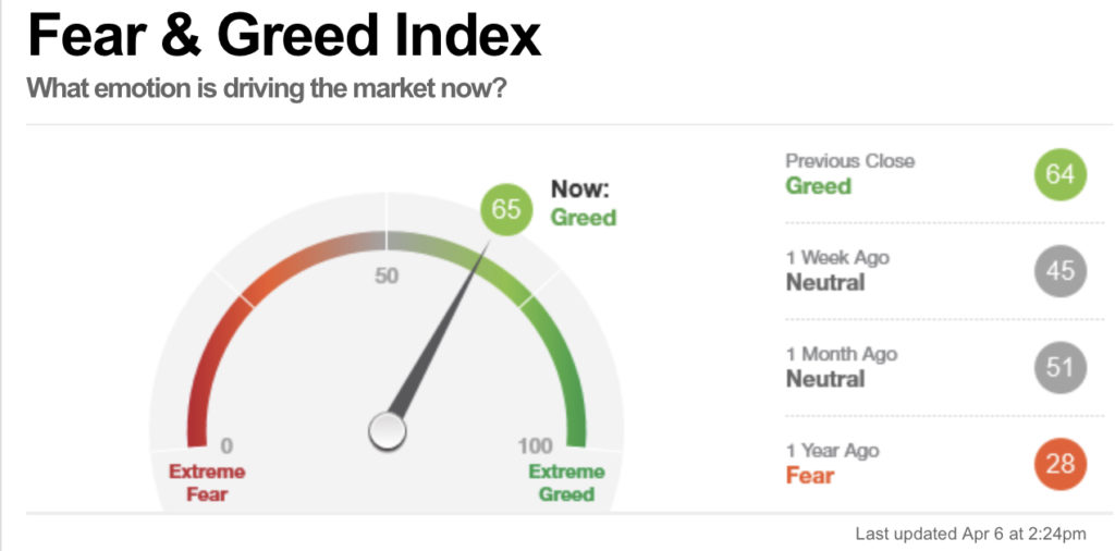 Fear & Greed Index, Stand 6 April 2021