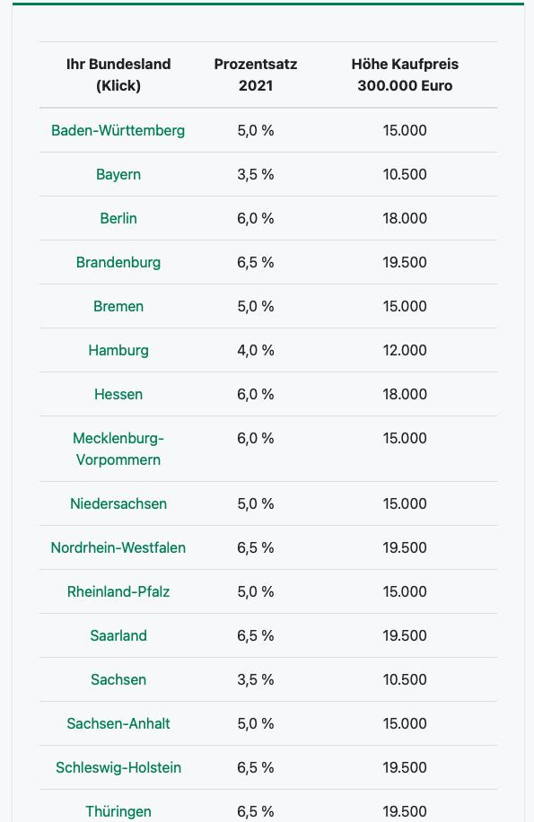 Grunderwerbsteuer je Bundesland im Jahr 2021 in Deutschland - Tabelle