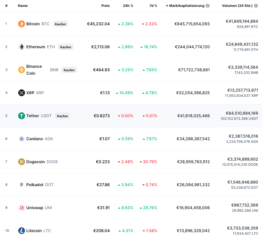 Top 10 Kryptowaehrungen nach Marktkapitalisierung Stand 27 April 2021 Quelle coinmarketcap com