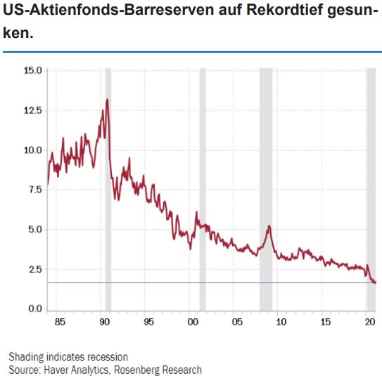 US-Aktienfonds-Barreserven auf Rekordtief gesunken Quelle Have Analytics Rosenberg Research