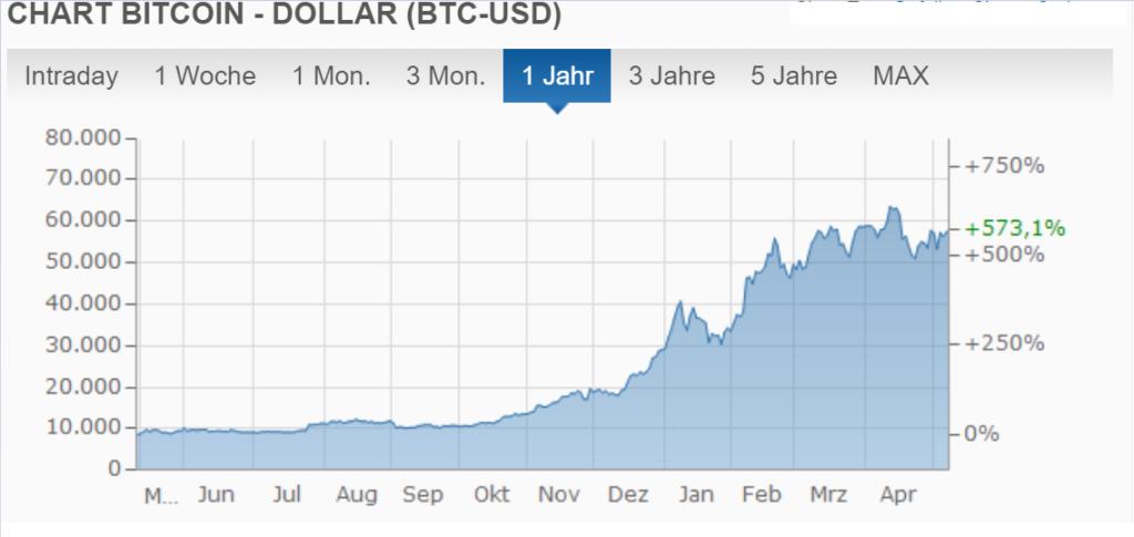 Wie teuer war der erste Bitcoin - Der Bitcoin in der Kurshistorie