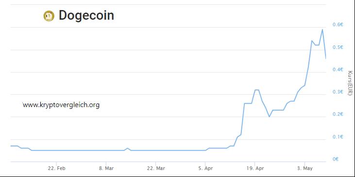 Dogecoin Chart 2021 - Quelle www.kryptovergleich.org