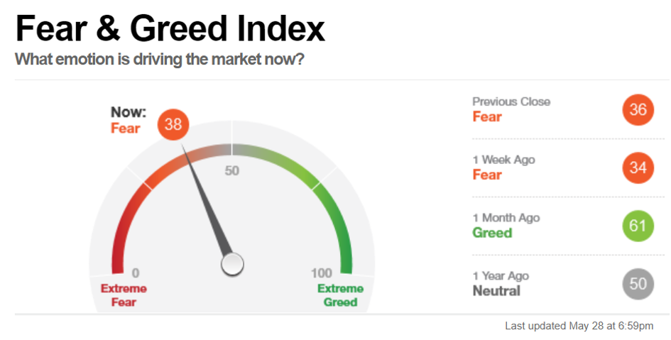 Fear & Greed Index, Stand 28 Mai 2021