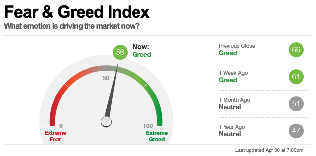 Fear & Greed Index, Stand 30 April 2021