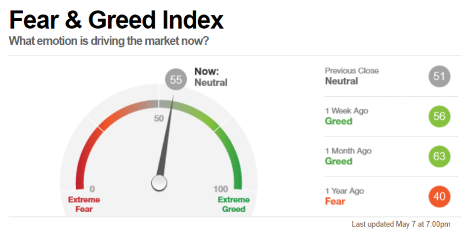 Fear & Greed Index, Stand 7 Mai 2021