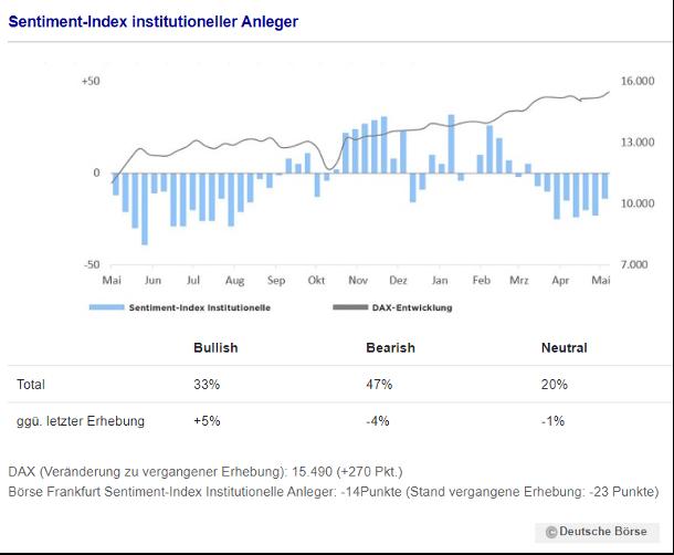 Sentiment-Index institutioneller Anleger