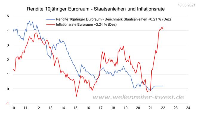 Staatsanleihen und Inflationsrate 10 Jahre Quelle www.wellenreiter-invest.de