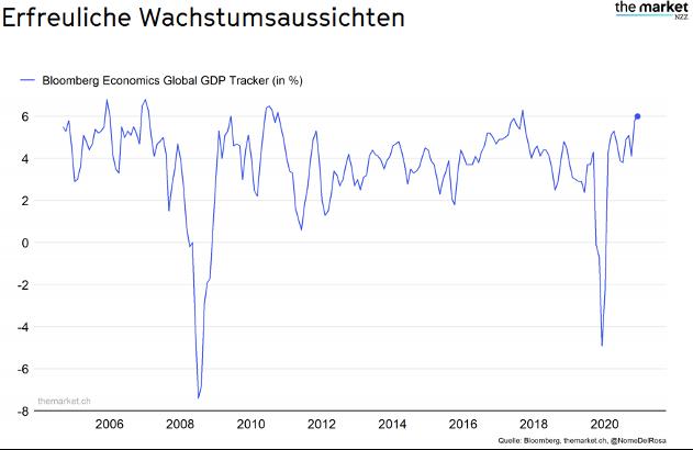 "Bruttoinlandsprodukte ""gross domestic product"""