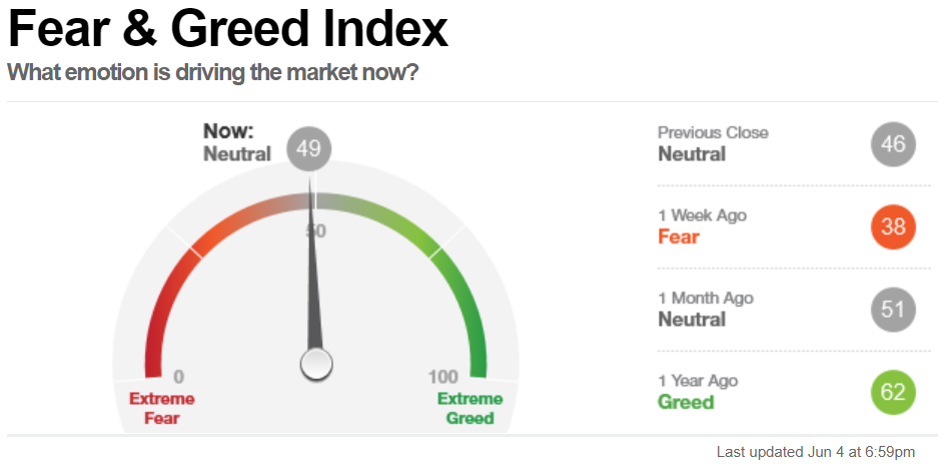 Fear & Greed Index, Stand 4 Juni 2021