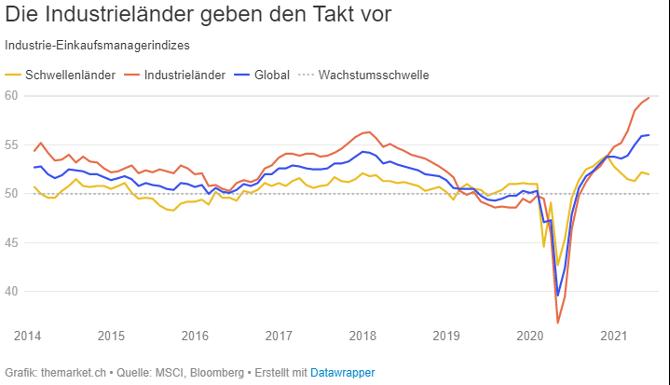 Industrie-Einkaufsmanagerindex 2014-2021 Quelle MSCI, Bloomberg