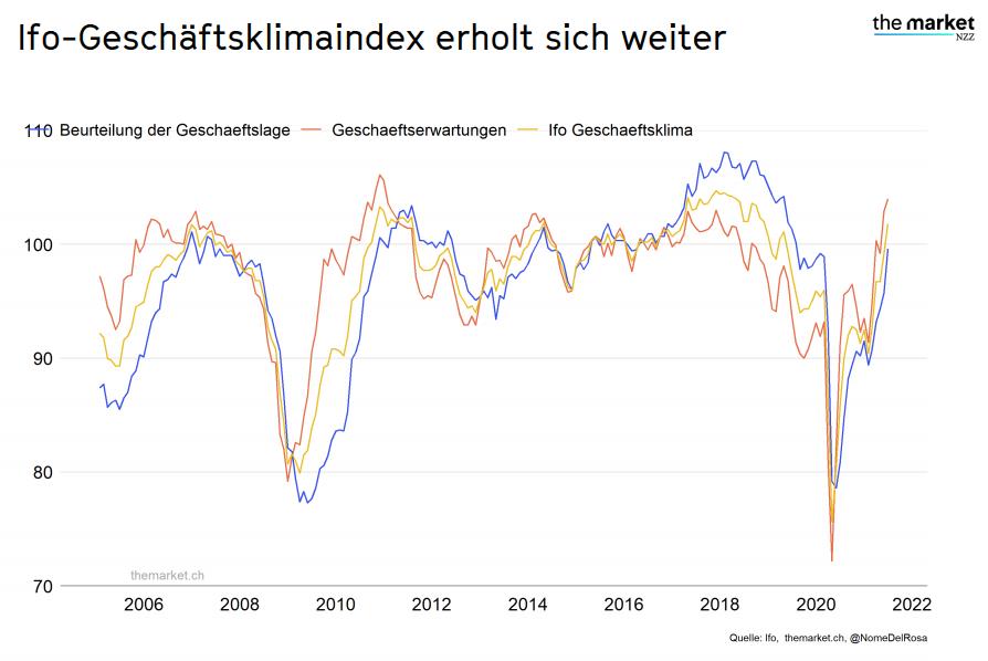 Ifo-Geschäftsklimaindex 2006-2022 Quelle ifo.themarket.ch
