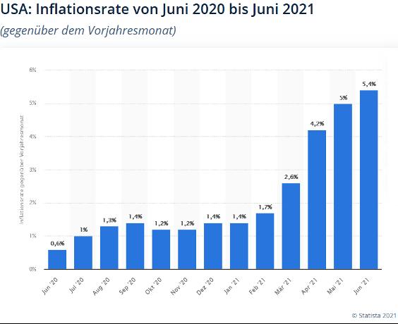 US Inflationsrate Juni 2020 Juni 2021