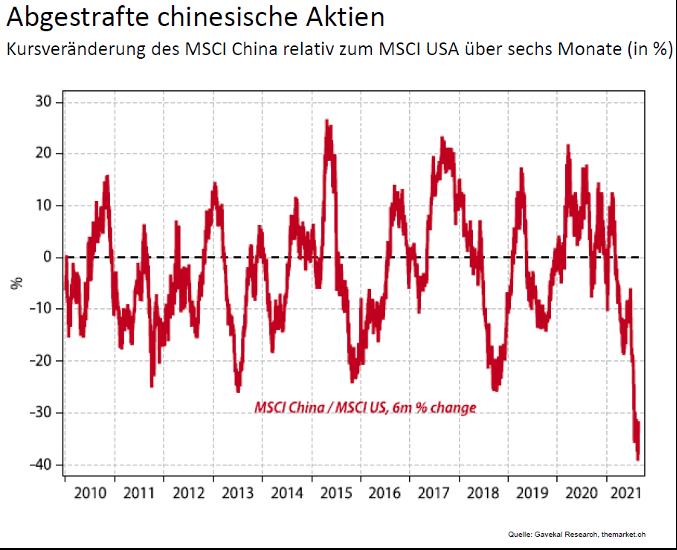 Kursveraenderung MSCI China vs. MSCI USA ueber sechs Monate