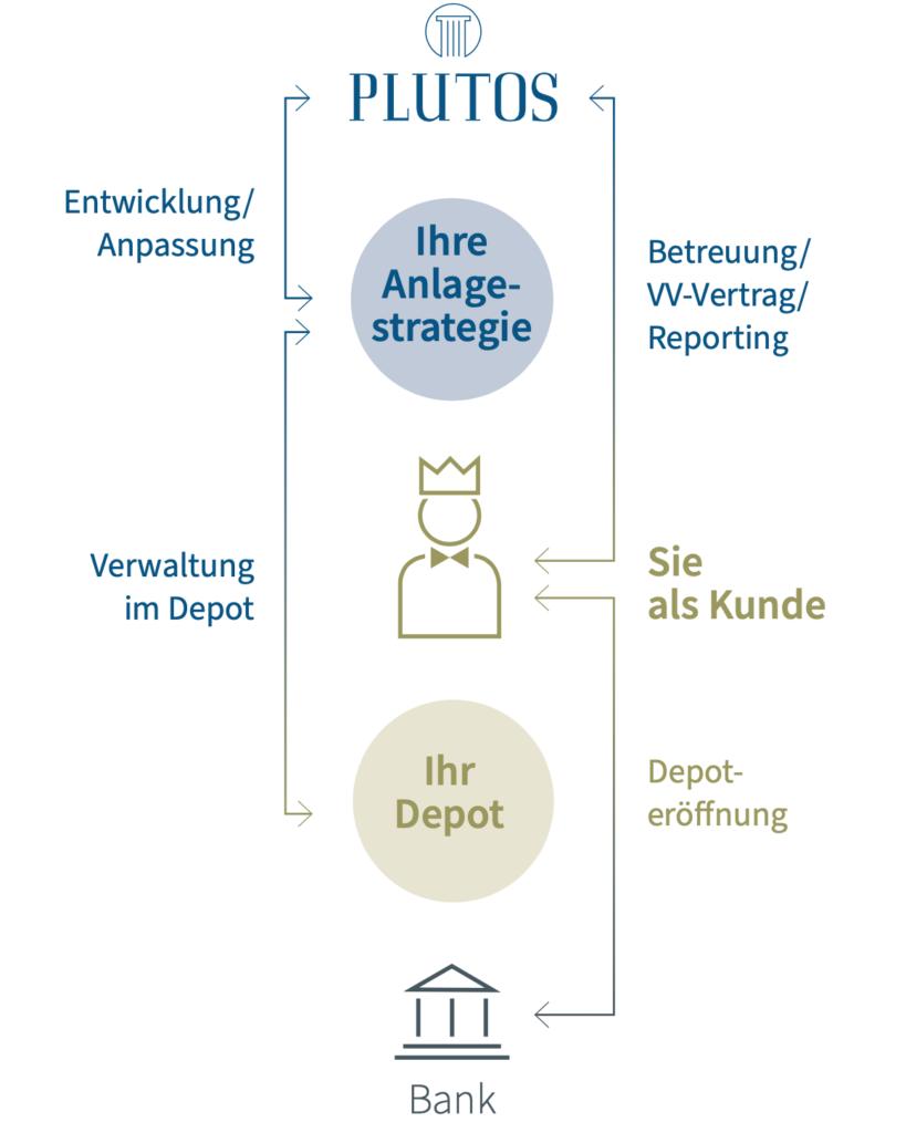 So funktioniert eine Vermoegensverwaltung - Grafik Kunde Depot VV Bank