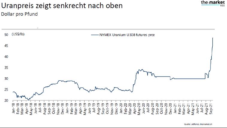 Uranpreis Januar 2018 bis September 2021 Quelle themarket.ch