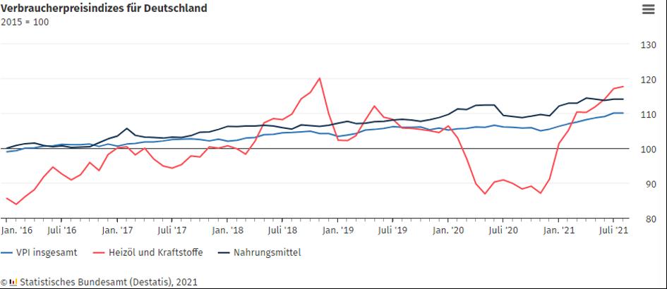 Verbraucherpreisindizes Deutschland Quelle Statistisches Bundesamt