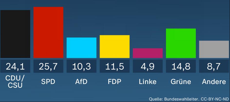 Vorläufiges amtliches Wahlergebnis Quelle Bundeswahlleiter