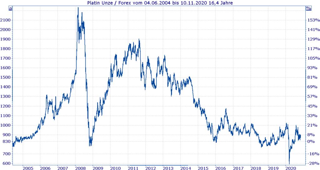 Entwicklung Platinpreis 2004 bis heute - Chart