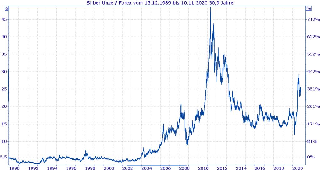 Entwicklung Silberpreis 1990 bis heute - Chart