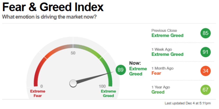Fear and Greed Index Dezember 2020 - DAX Ausblick 2021