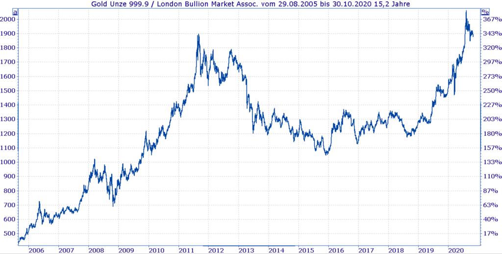 Historische Entwicklung Goldpreis seit 2006 bis heute - Chart
