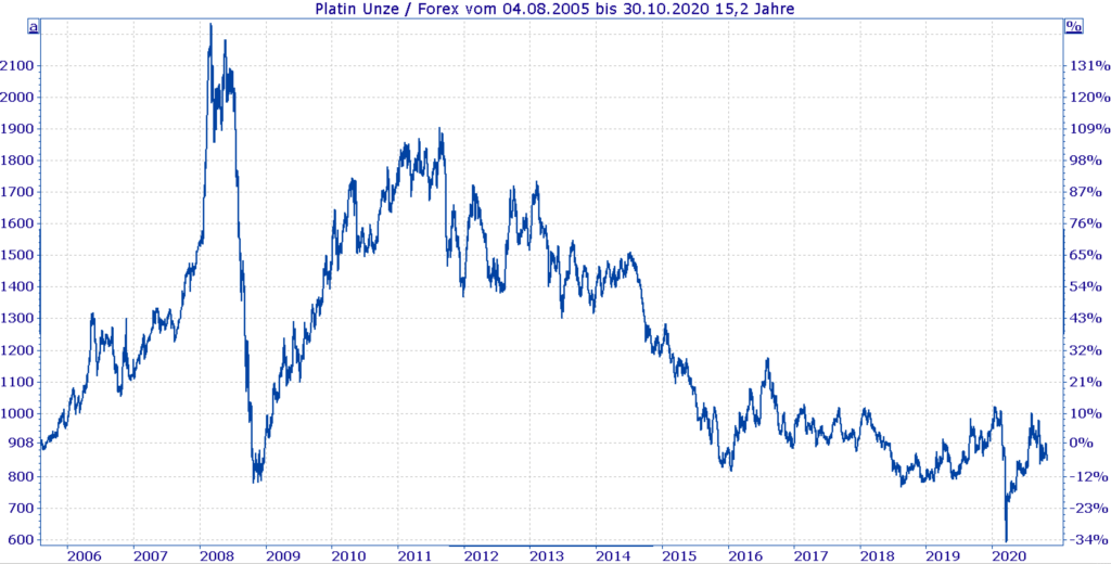 Historische Entwicklung Platinpreis 2006 bis heute - Chart