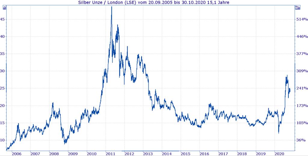 Historische Entwicklung Silberpreis 2006 bis heute - Chart