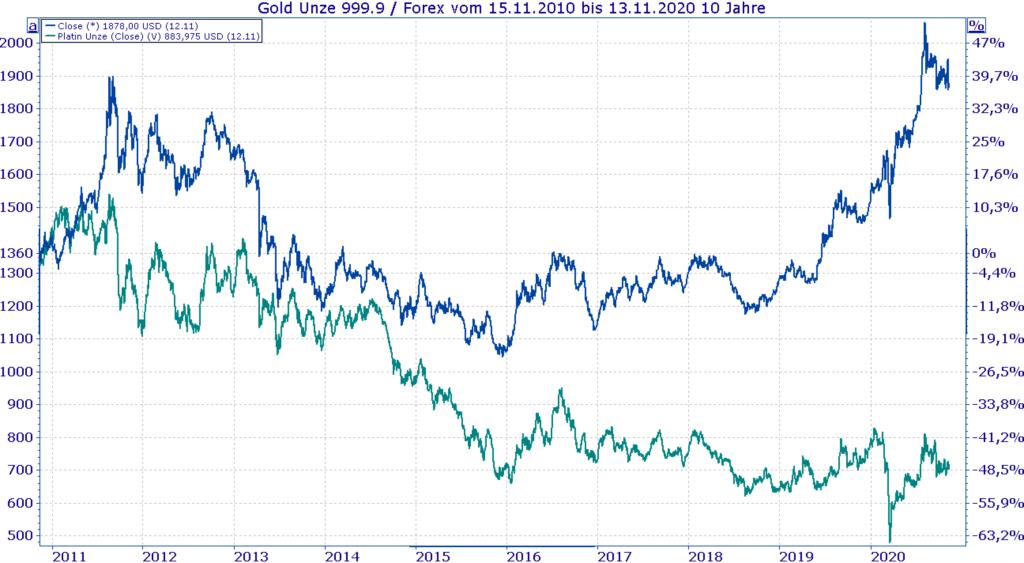 In Gold investieren - Entwicklung Goldpreis vs Platinpreis der letzten 10 Jahre