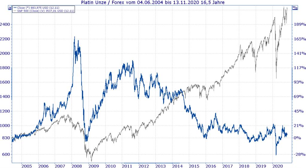 In Platin investieren - Vergleich Platin und S&P500 Kurs - Chart