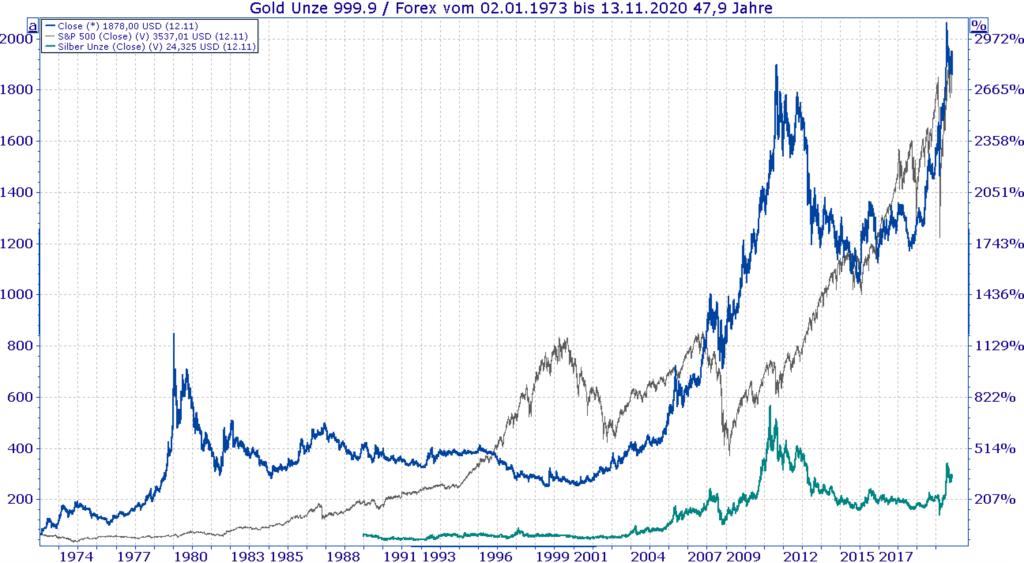 In Silber investieren - Vergleich Silber, Gold und S&P500 Kurs - Chart