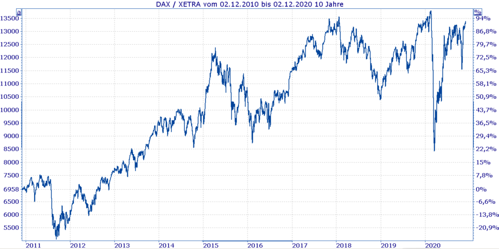 Neuer Dax 40 - Dax Kurs 10 Jahre - Chart